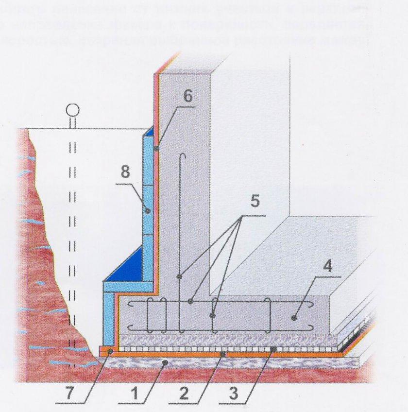Гидроизоляция готового фундамента