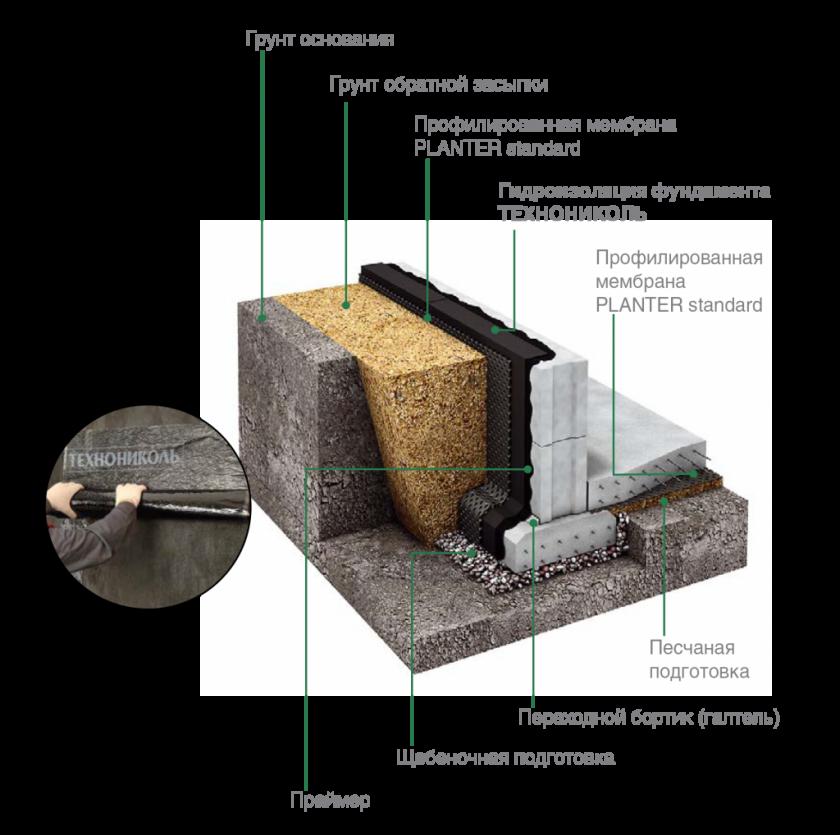 гидрозащита фундамента